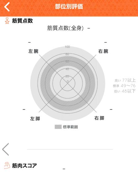 タニタのアプリ部位別評価表示写真