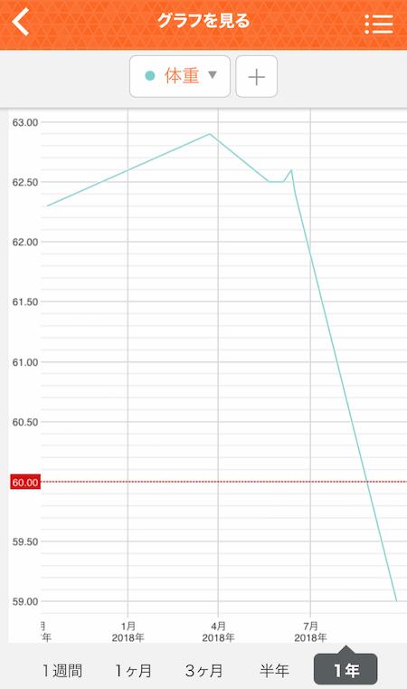 タニタのアプリ体重グラフ表示写真
