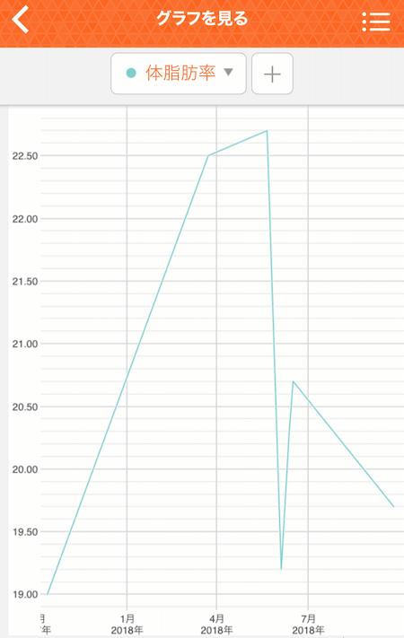 タニタのアプリ体脂肪率表示写真